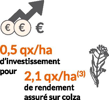 Triple bénéfice biostimulant Agrauxine